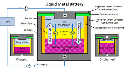 Metal Tech News - Discovering the elements of innovation liquid metal battery